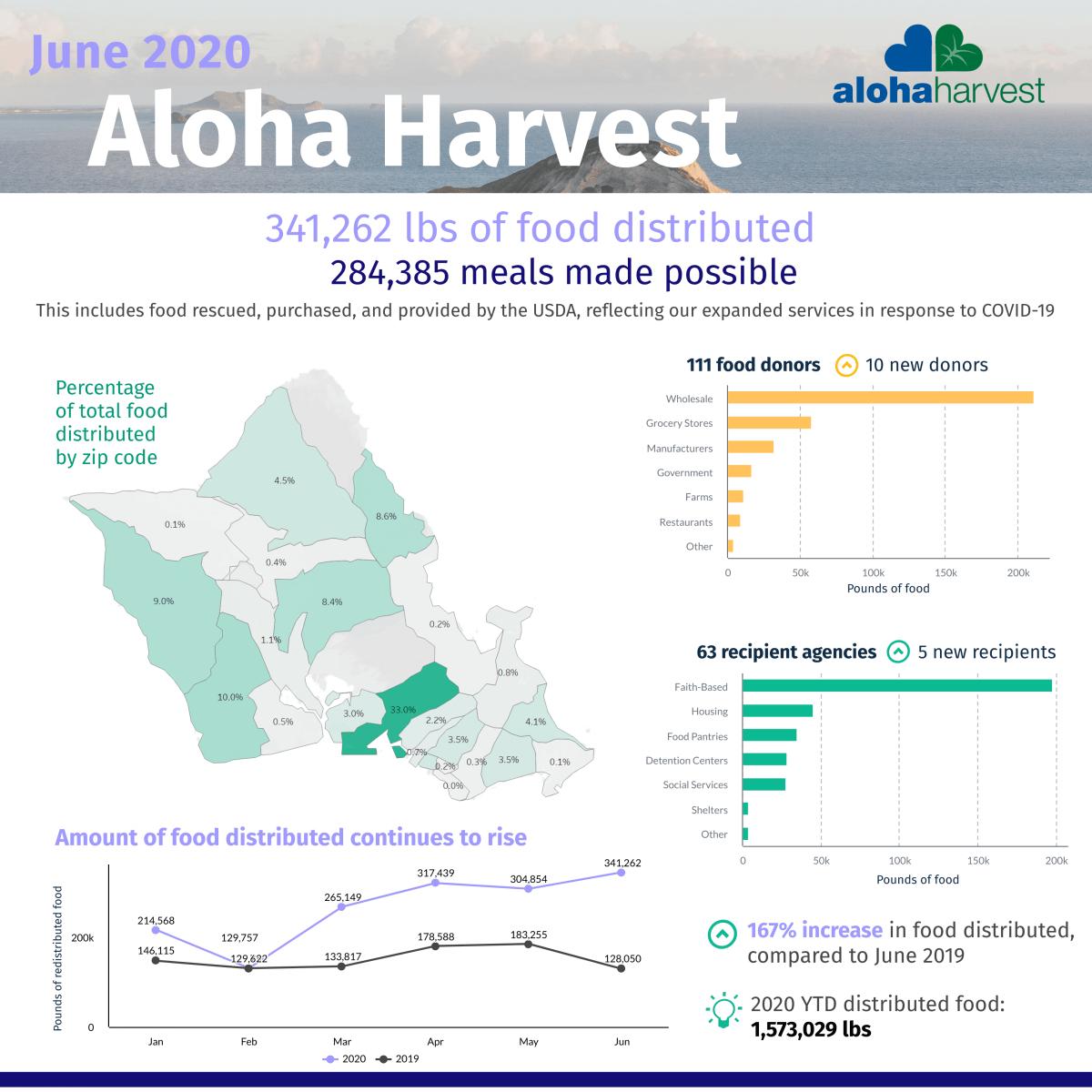 June Impact Report